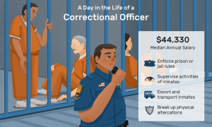 Correctional Officer Jobs